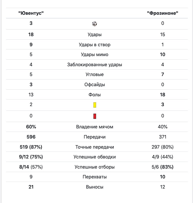 Ювентус против Фрозиноне: Статистика матча