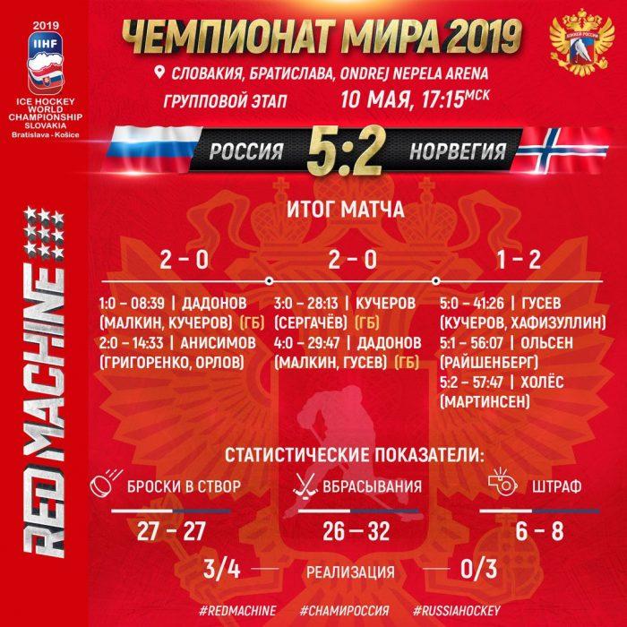 Россия против Норвегии. Чемпионат мира по хоккею 2019