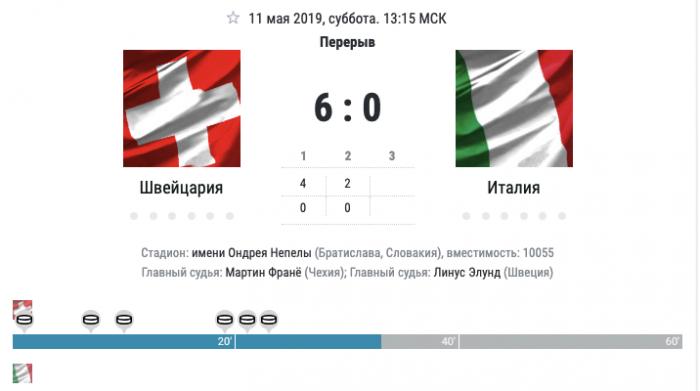 Швейцария против Италии. Чемпионат мира по хоккею 2019